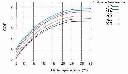 Coefficient de performance pacenergie pompe chaleur for Calcul puissance pompe a chaleur piscine