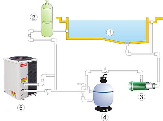 Comment installer une pompe chaleur bande transporteuse caoutchouc - Comment installer une pompe a chaleur ...